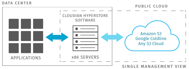 Cloudian Datacenter Graphic