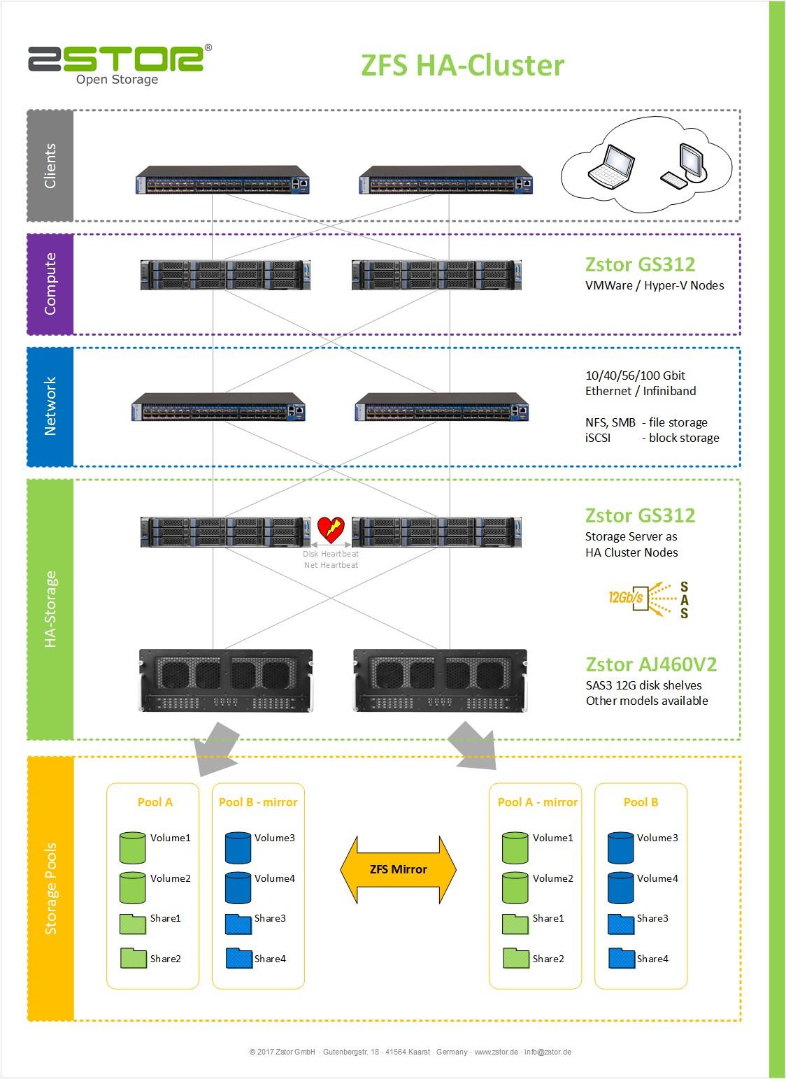 Napp-it ZFS Web-Appliance | Produkte-Zstor GmbH - Open Storage