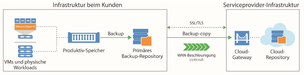 Veeam Backup Cloud