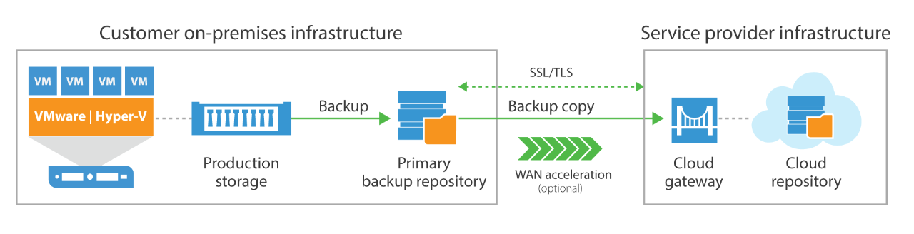 veeam cloud connect basic sentence case.png.web.1280.1280