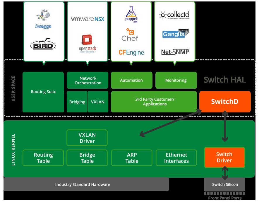 Cumulus Networks - Datacenter Networking | Cumulus | Produkte-Zstor