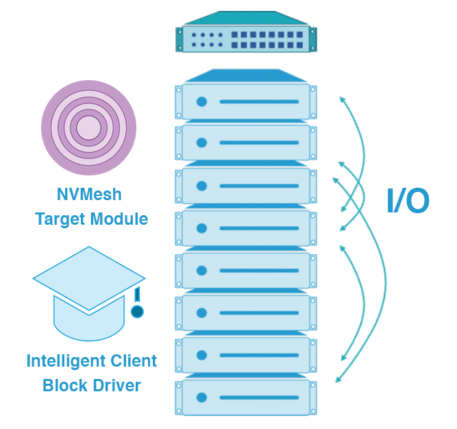 Aggregated Converged Local storage in clustered