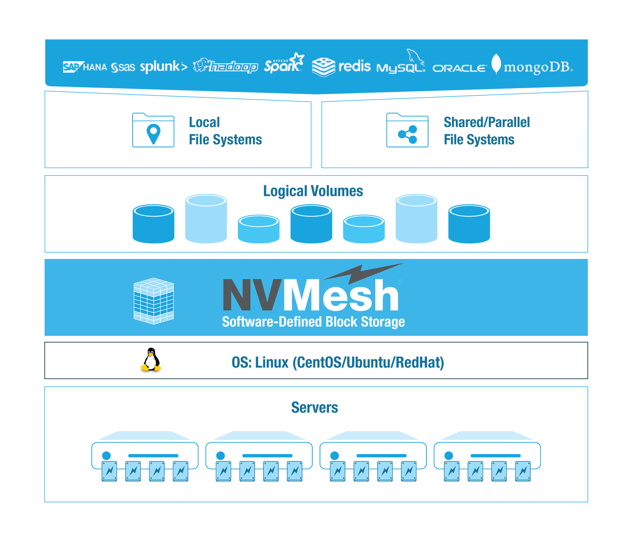 NVMesh SDS Block Storage