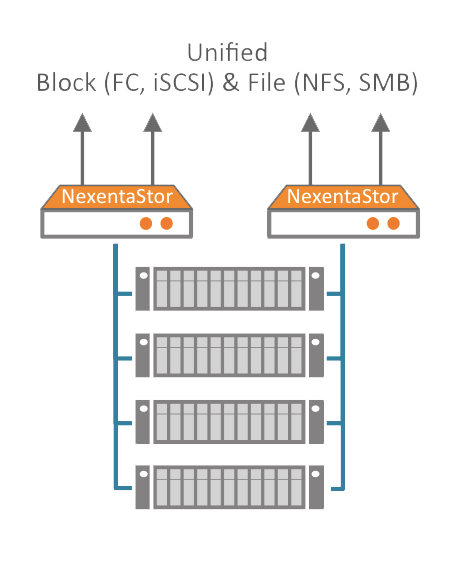 nexenta unified overview