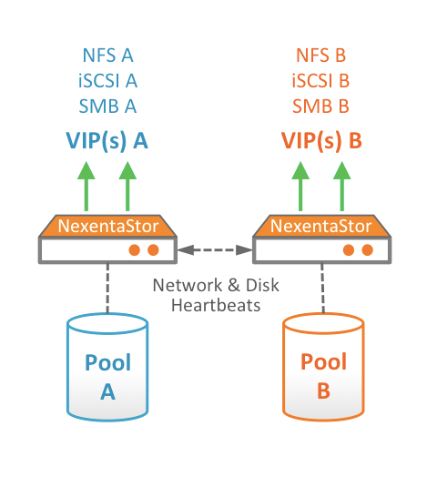 nexentastor high availability configuration