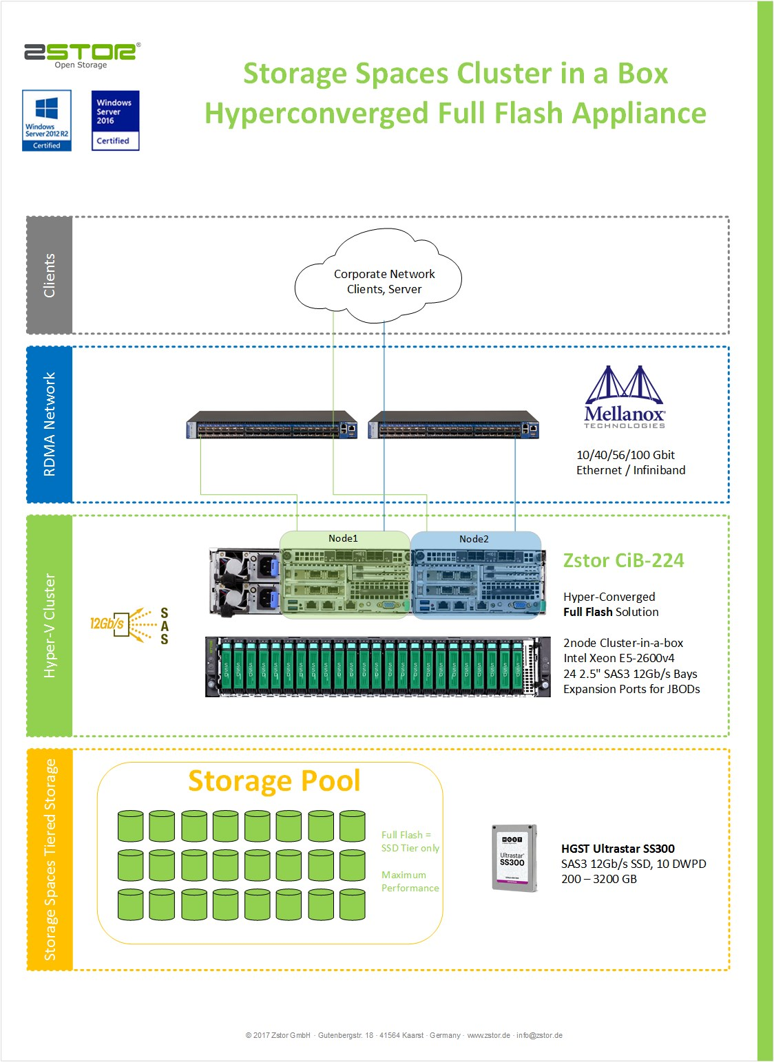 Zstor Windows Storage Spaces Cluster In A Box Zstor