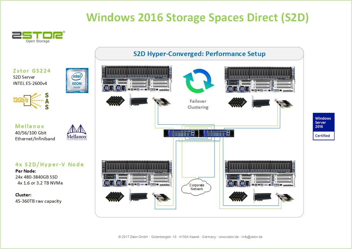 Windows Storage Spaces Direct performance
