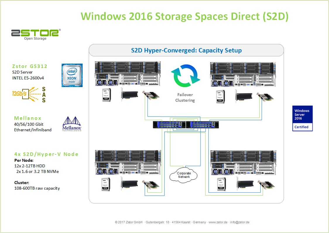 Windows Storage Spaces Direct capacity