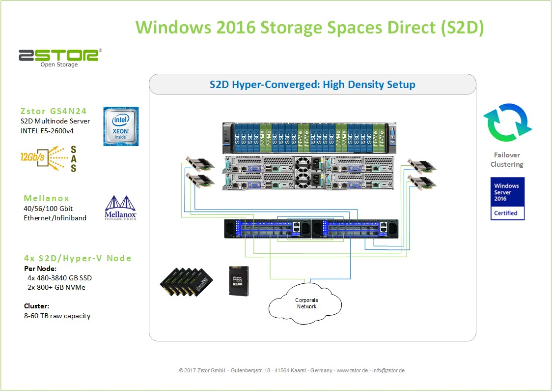 Windows Storage Spaces Direct high density