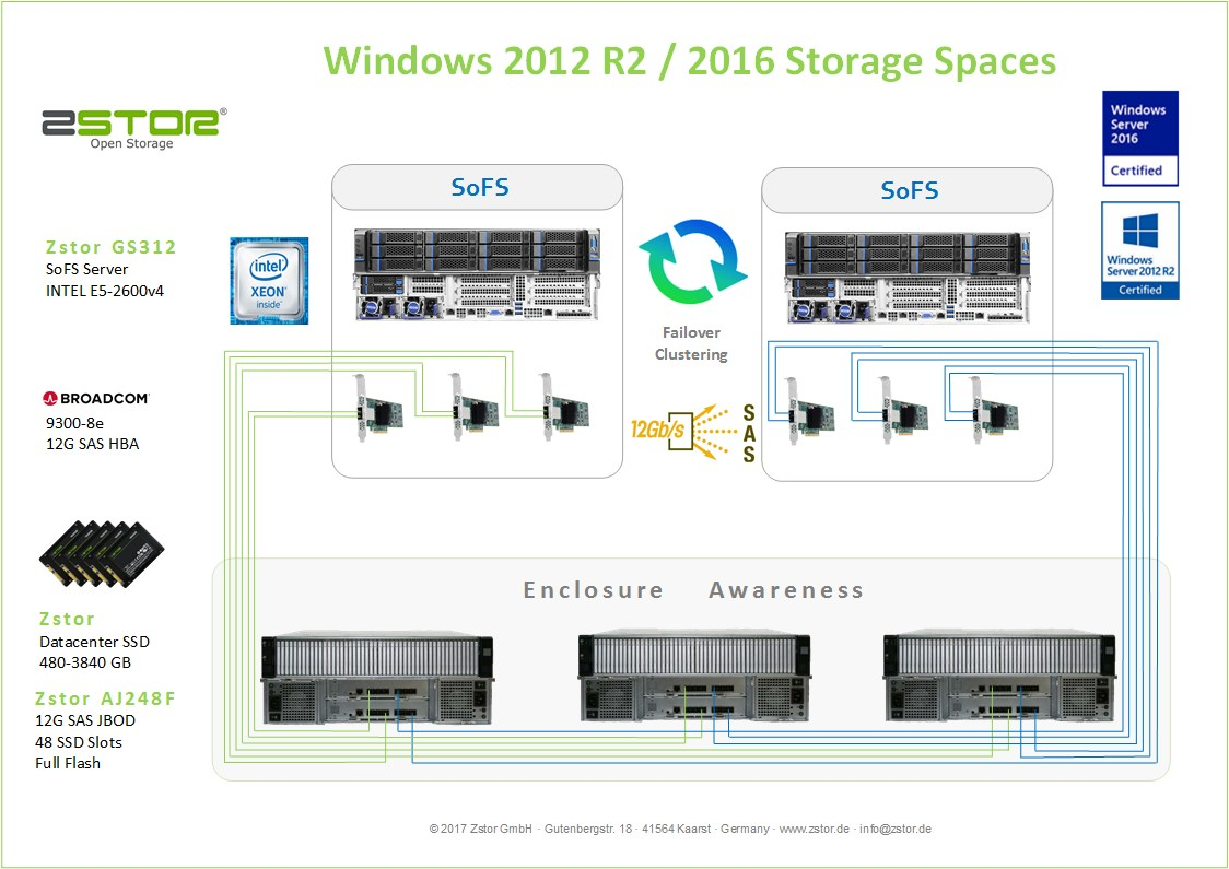 Windows Storage Spaces All Flash AJ248Fv2