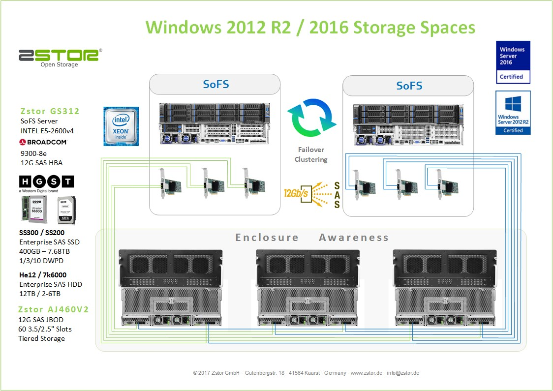 Windows Storage Spaces AJ460